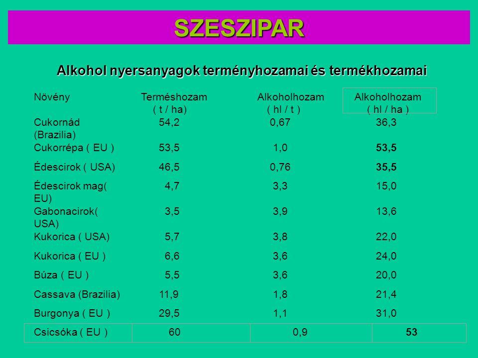 Növény Terméshozam ( t / ha) Alkoholhozam ( hl / t ) Cukornád (Brazilia) 54,2 0,67 36,3 Cukorrépa ( EU ) 53,5 1,0 53,5 Édescirok ( USA) 46,5 0,76 35,5