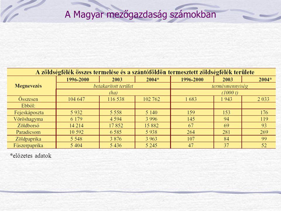 *előzetes adatok A Magyar mezőgazdaság számokban