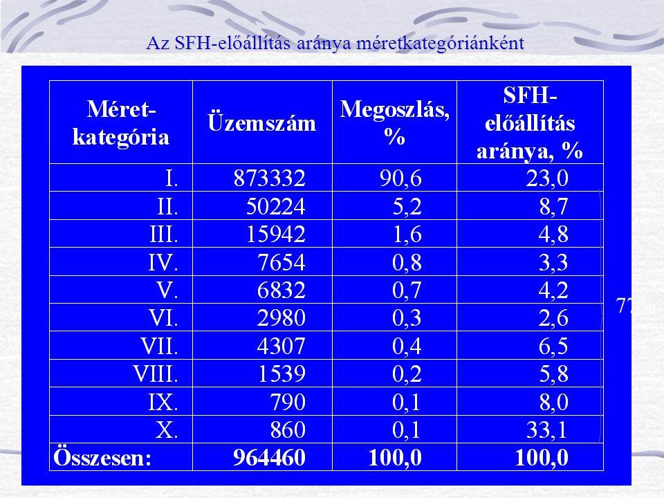 Az SFH-előállítás aránya méretkategóriánként 77%