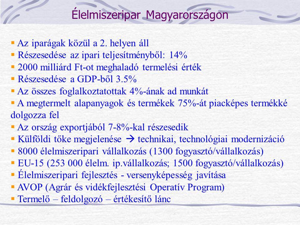 Élelmiszeripar Magyarországon  Az iparágak közül a 2. helyen áll  Részesedése az ipari teljesítményből: 14%  2000 milliárd Ft-ot meghaladó termelés