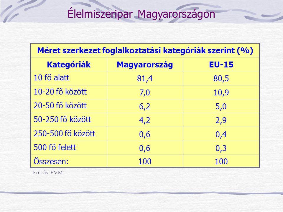 Méret szerkezet foglalkoztatási kategóriák szerint (%) KategóriákMagyarországEU-15 10 fő alatt 81,480,5 10-20 fő között 7,010,9 20-50 fő között 6,25,0