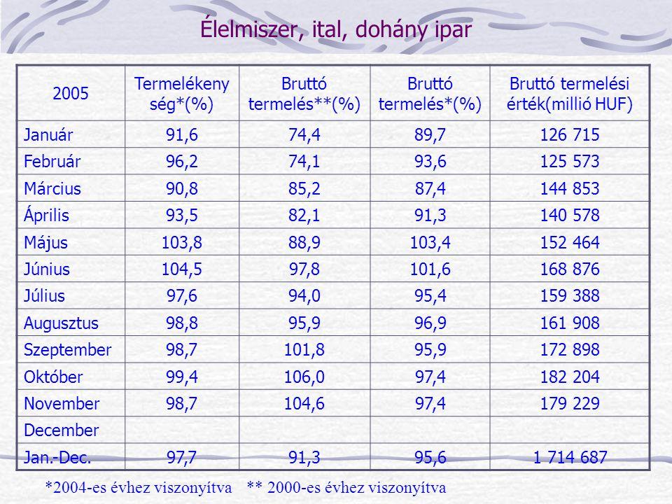 2005 Termelékeny ség*(%) Bruttó termelés**(%) Bruttó termelés*(%) Bruttó termelési érték(millió HUF) Január91,674,489,7126 715 Február96,274,193,6125