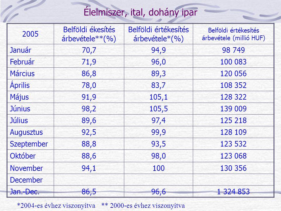 2005 Belföldi ékesítés árbevétele**(%) Belföldi értékesítés árbevétele*(%) Belföldi értékesítés árbevétele (millió HUF) Január70,794,998 749 Február71