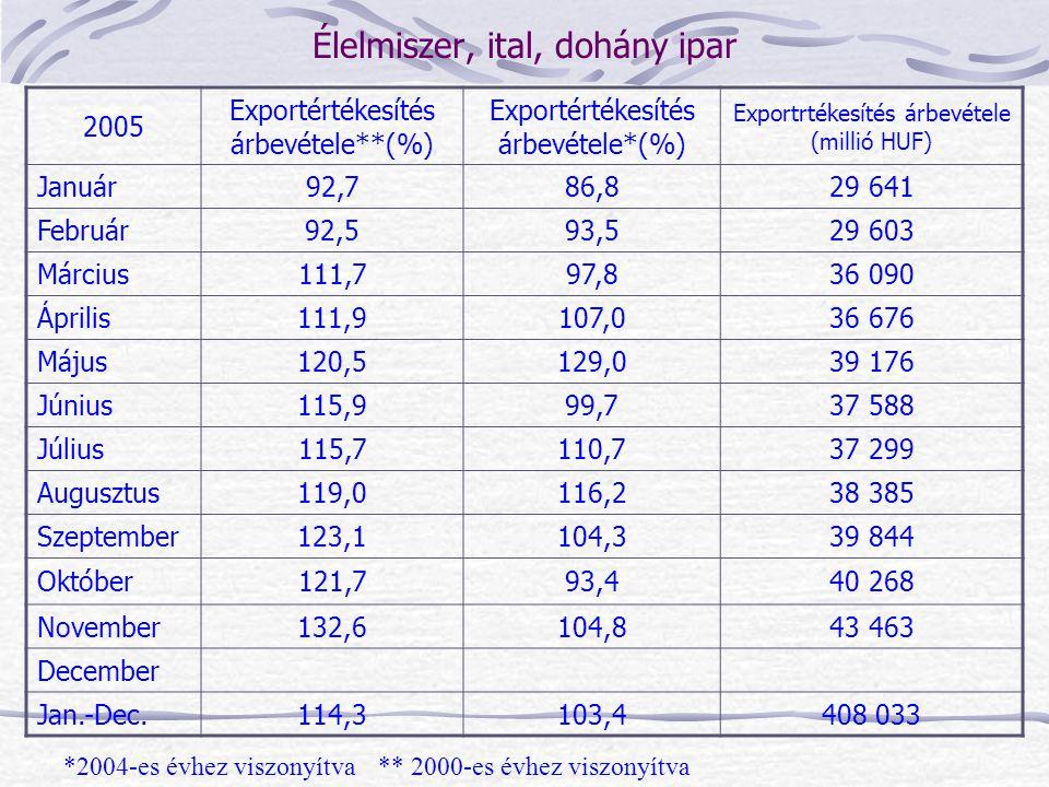 2005 Exportértékesítés árbevétele**(%) Exportértékesítés árbevétele*(%) Exportrtékesítés árbevétele (millió HUF) Január92,786,829 641 Február92,593,52