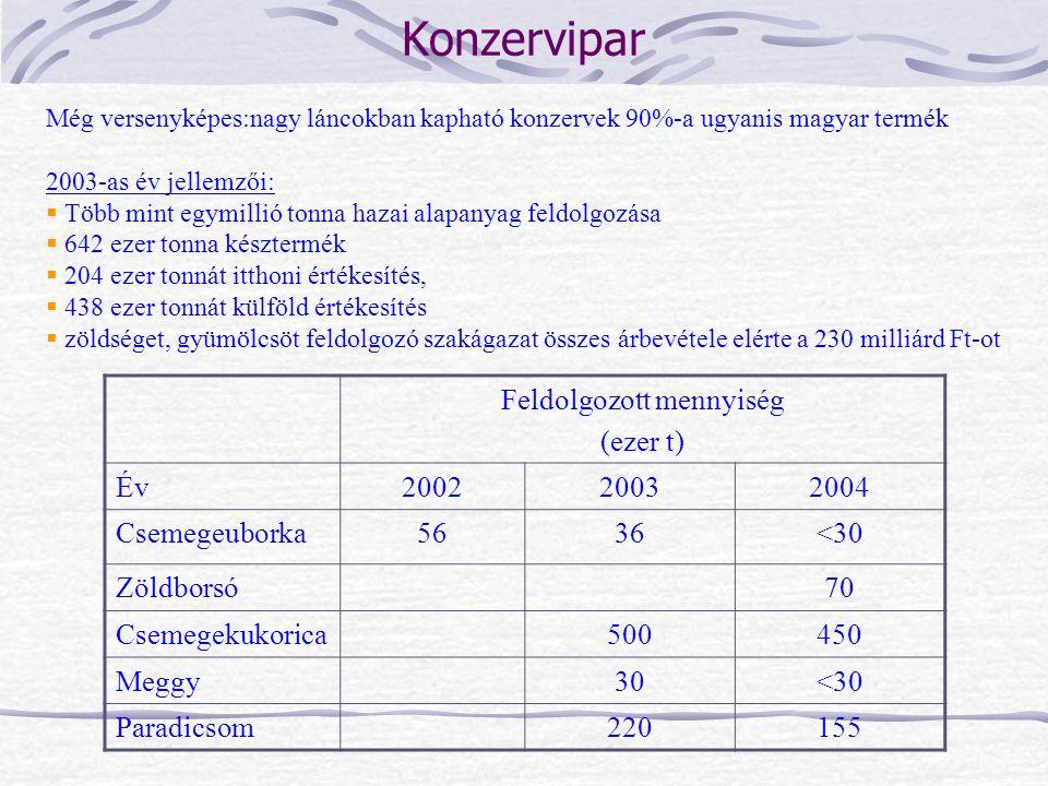 Még versenyképes:nagy láncokban kapható konzervek 90%-a ugyanis magyar termék 2003-as év jellemzői:  Több mint egymillió tonna hazai alapanyag feldol