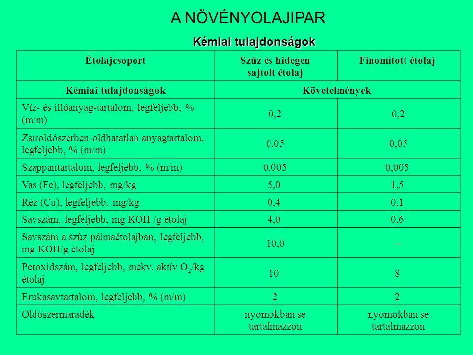 ÉtolajcsoportSzűz és hidegen sajtolt étolaj Finomított étolaj Kémiai tulajdonságokKövetelmények Víz- és illóanyag-tartalom, legfeljebb, % (m/m) 0,2 Zs
