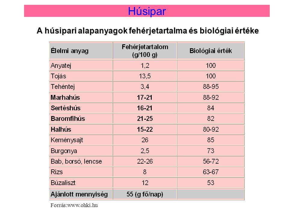 A húsipari alapanyagok fehérjetartalma és biológiai értéke Húsipar Forrás:www.ohki.hu