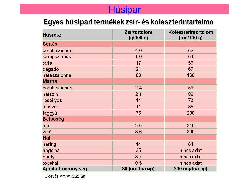 Egyes húsipari termékek zsír- és koleszterintartalma Húsipar Forrás:www.ohki.hu