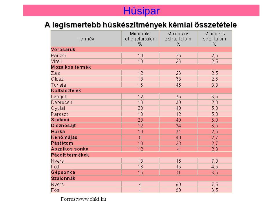 A legismertebb húskészítmények kémiai összetétele Húsipar Forrás:www.ohki.hu