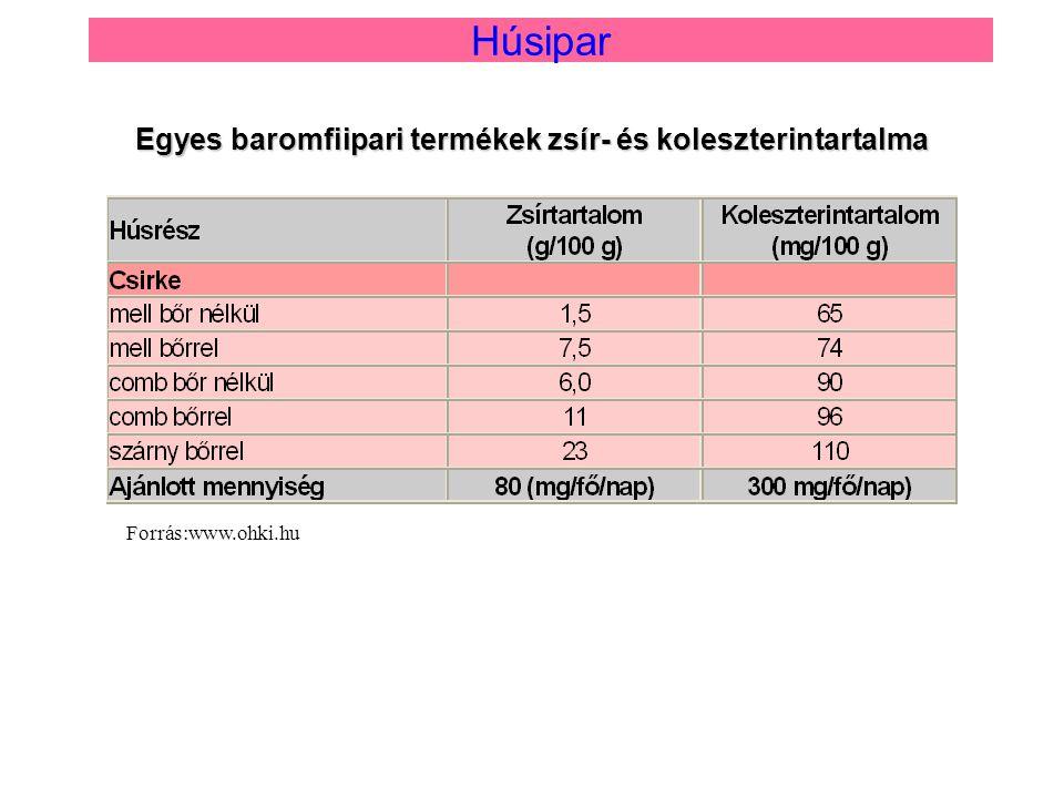 Forrás:www.ohki.hu Egyes baromfiipari termékek zsír- és koleszterintartalma