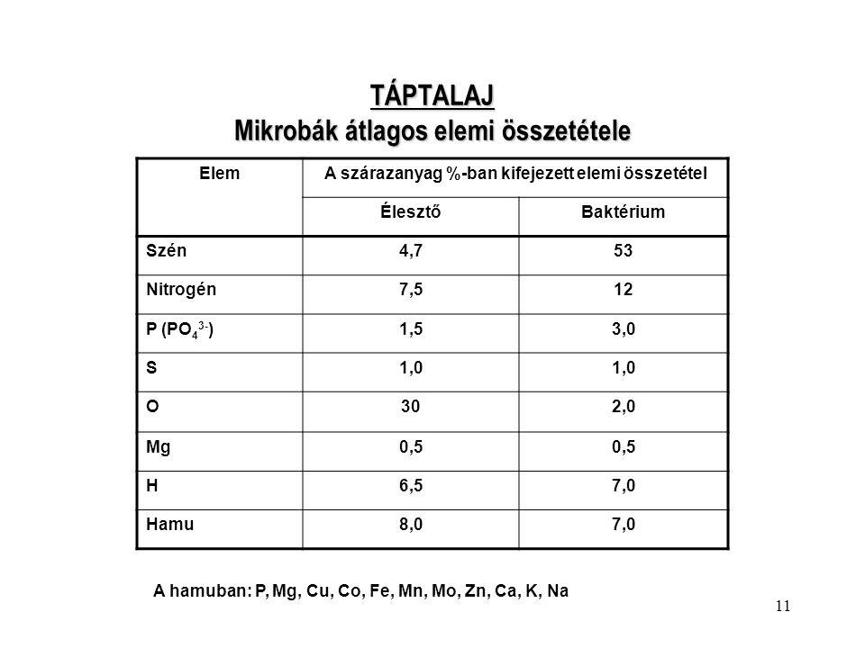 11 TÁPTALAJ Mikrobák átlagos elemi összetétele ElemA szárazanyag %-ban kifejezett elemi összetétel ÉlesztőBaktérium Szén4,753 Nitrogén7,512 P (PO 4 3-