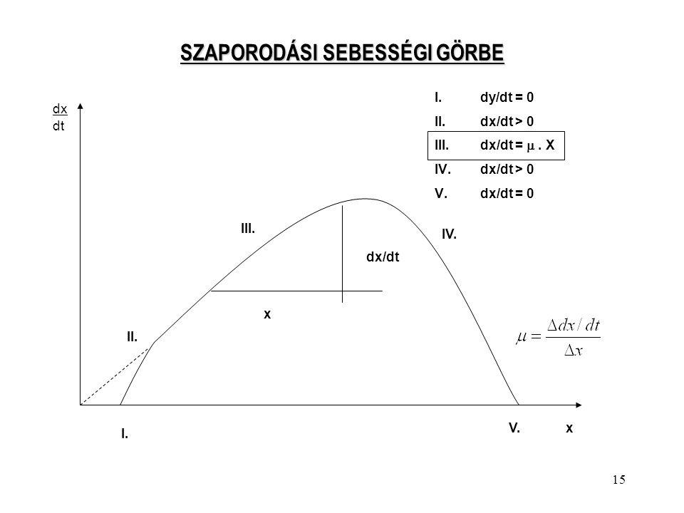 15 SZAPORODÁSI SEBESSÉGI GÖRBE I.dy/dt = 0 II.dx/dt > 0 III.dx/dt = . X IV.dx/dt > 0 V.dx/dt = 0 dx dt I. II. III. IV. V.x x dx/dt
