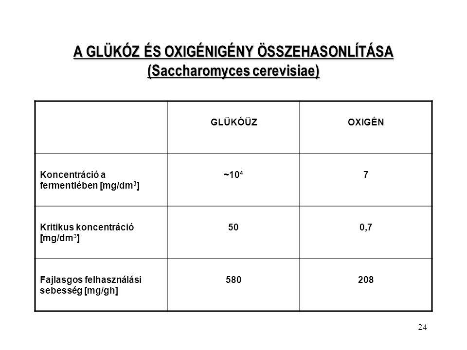 24 A GLÜKÓZ ÉS OXIGÉNIGÉNY ÖSSZEHASONLÍTÁSA (Saccharomyces cerevisiae) GLÜKÓÜZOXIGÉN Koncentráció a fermentlében [mg/dm 3 ] ~10 4 7 Kritikus koncentrá