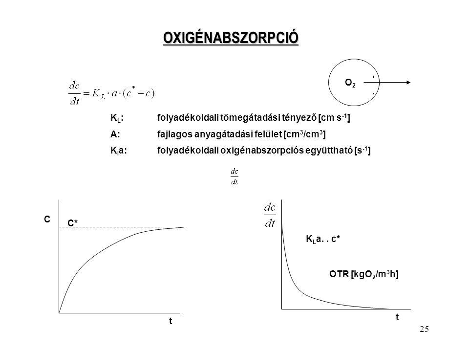 25 OXIGÉNABSZORPCIÓ K L :folyadékoldali tömegátadási tényező [cm s -1 ] A:fajlagos anyagátadási felület [cm 3 /cm 3 ] K l a:folyadékoldali oxigénabszo