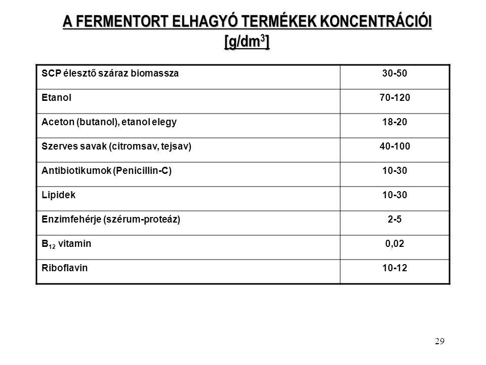 29 A FERMENTORT ELHAGYÓ TERMÉKEK KONCENTRÁCIÓI [g/dm 3 ] SCP élesztő száraz biomassza30-50 Etanol70-120 Aceton (butanol), etanol elegy18-20 Szerves sa