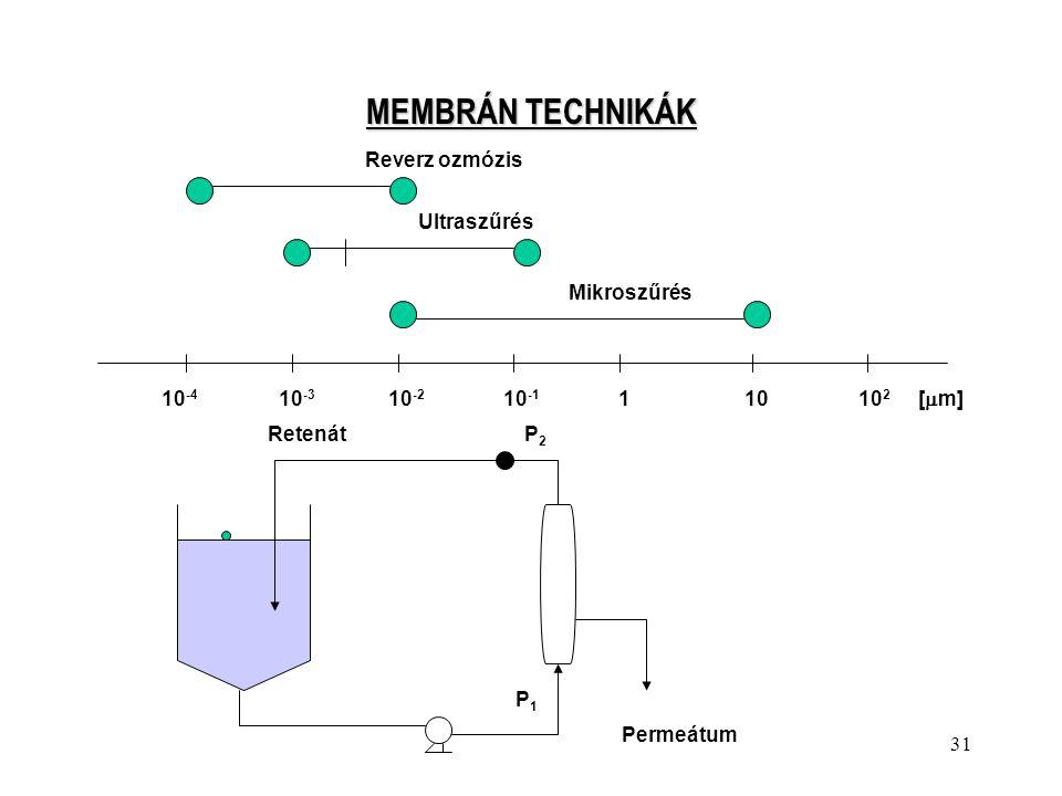 31 MEMBRÁN TECHNIKÁK Reverz ozmózis Ultraszűrés Mikroszűrés 10 -4 10 -3 10 -2 10 -1 1 10 10 2 [  m] RetenátP2P2 P1P1 Permeátum