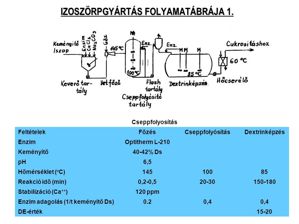 51 IZOSZÖRPGYÁRTÁS FOLYAMATÁBRÁJA 1. Cseppfolyosítás FeltételekFőzésCseppfolyósításDextrinképzés EnzimOptitherm L-210 Keményítő40-42% Ds pH6,5 Hőmérsé