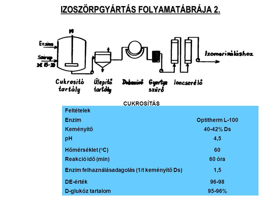 52 IZOSZÖRPGYÁRTÁS FOLYAMATÁBRÁJA 2. Feltételek EnzimOptitherm L-100 Keményítő40-42% Ds pH4,5 Hőmérséklet ( o C)60 Reakció idő (min)60 óra Enzim felha