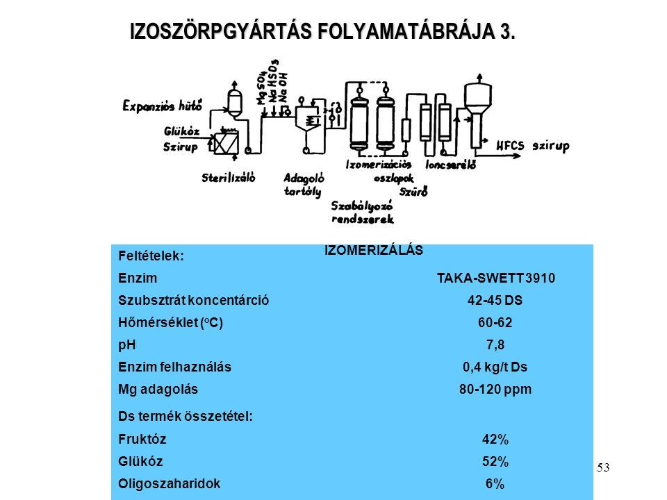 53 IZOSZÖRPGYÁRTÁS FOLYAMATÁBRÁJA 3. Feltételek: EnzimTAKA-SWETT 3910 Szubsztrát koncentárció42-45 DS Hőmérséklet ( o C)60-62 pH7,8 Enzim felhaználás0