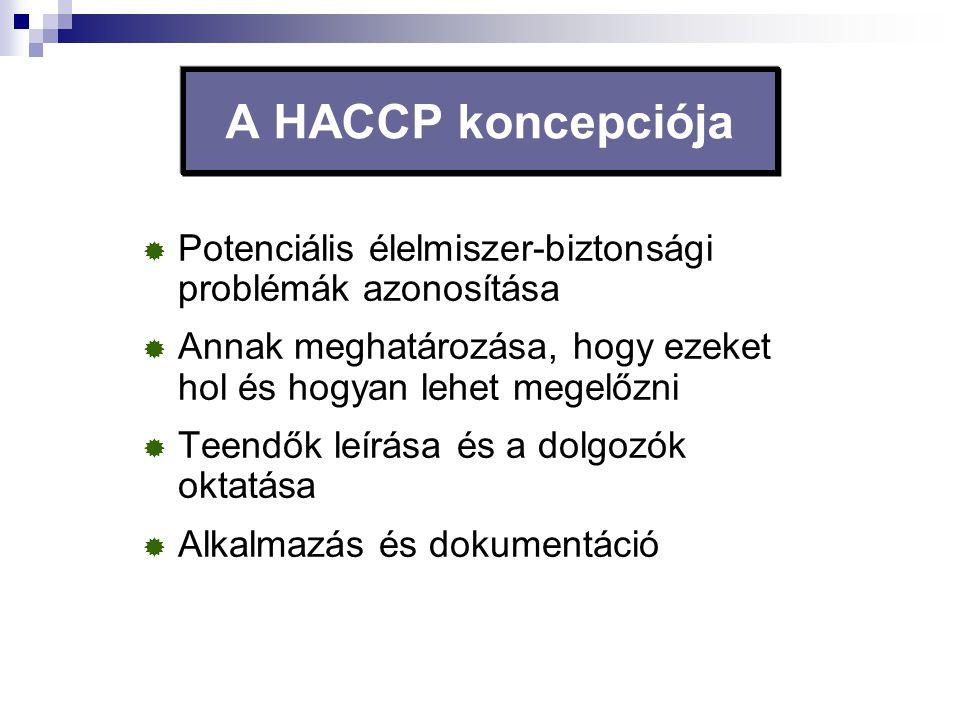 A HACCP koncepciója  Potenciális élelmiszer-biztonsági problémák azonosítása  Annak meghatározása, hogy ezeket hol és hogyan lehet megelőzni  Teend