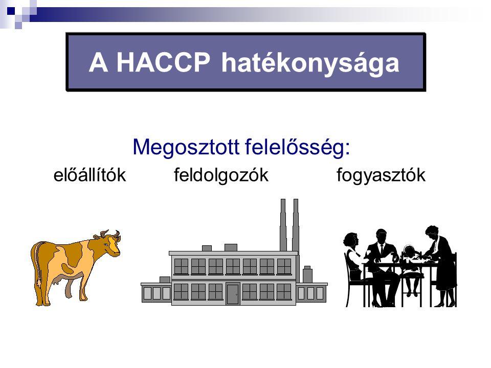 Megosztott felelősség: előállítókfeldolgozókfogyasztók A HACCP hatékonysága