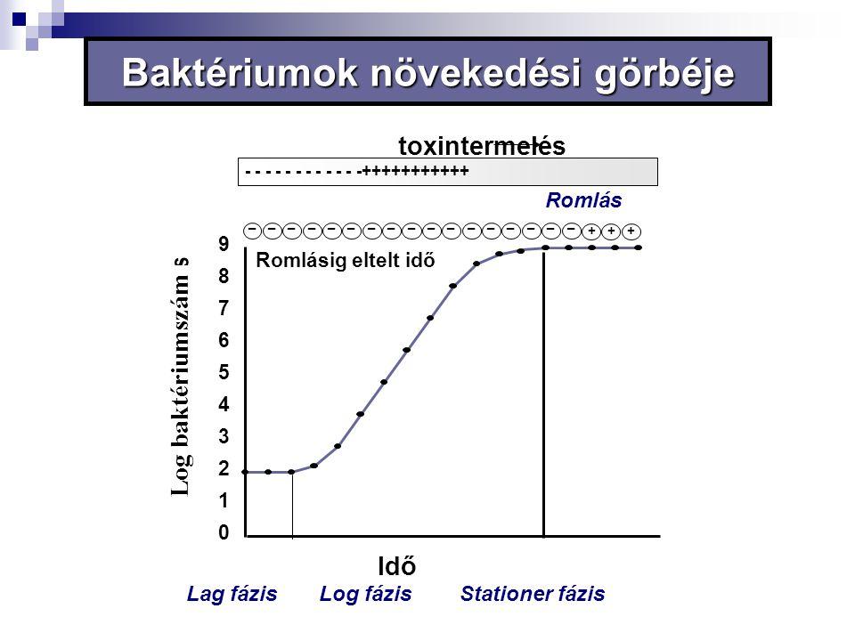 Baktériumok növekedési görbéje toxintermelés + _ ++ ________________ - - - - - - - - - - - -+++++++++++ Romlásig eltelt idő Idő 0 1 2 3 4 5 6 7 8 9 La