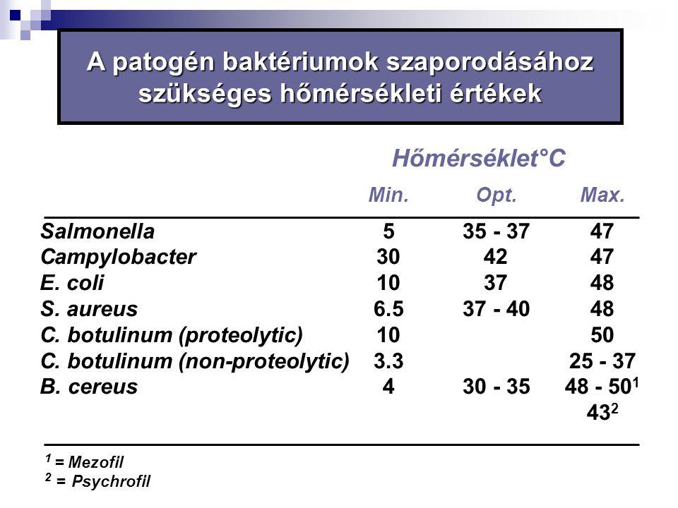 A patogén baktériumok szaporodásához szükséges hőmérsékleti értékek Hőmérséklet°C Min.Opt.Max. Salmonella 535 - 3747 Campylobacter 304247 E. coli 1037