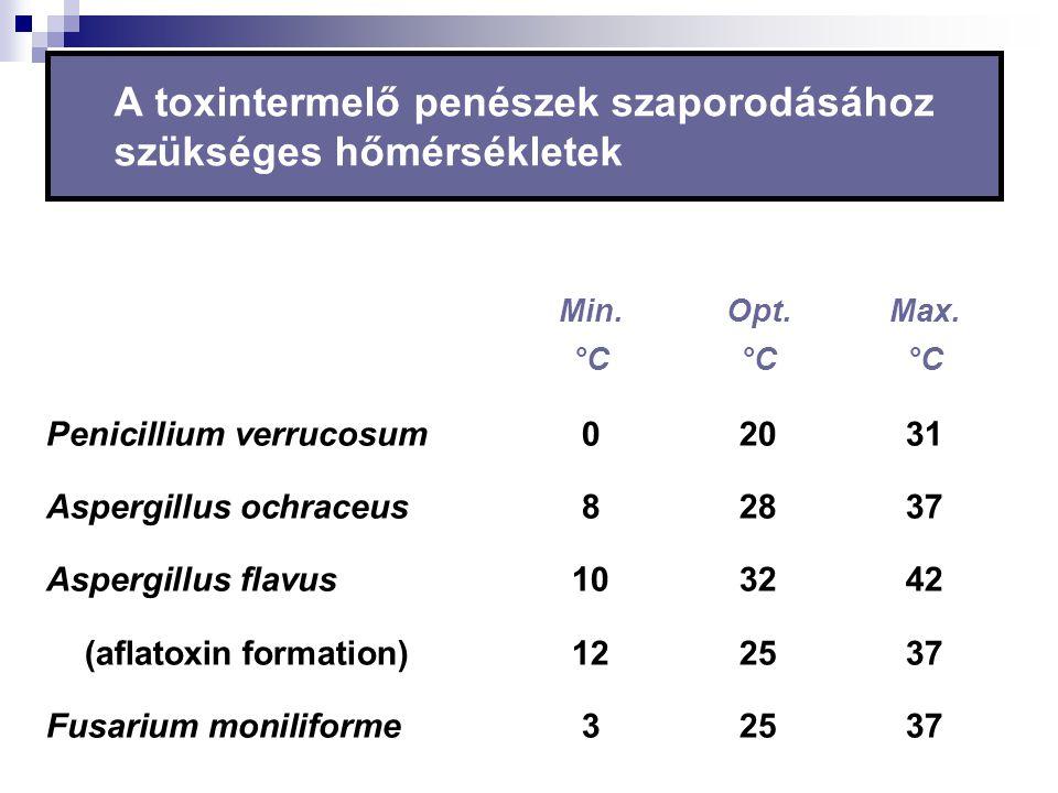 A toxintermelő penészek szaporodásához szükséges hőmérsékletek Min.Opt.Max. °C°C°C Penicillium verrucosum02031 Aspergillus ochraceus 82837 Aspergillus