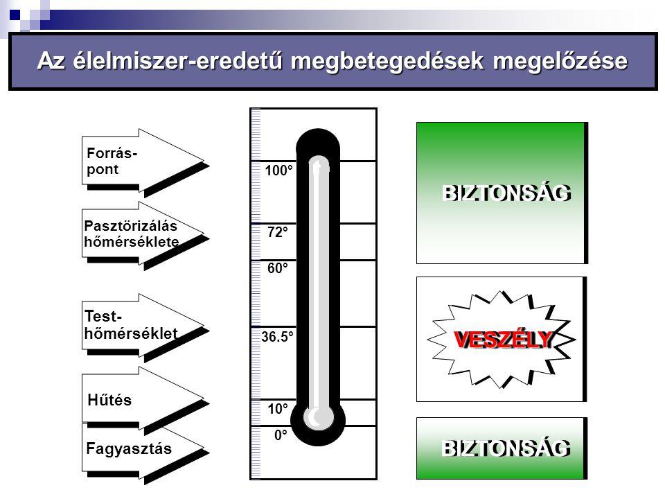 0° 10° 36.5° 60° 72° 100° Forrás- pont Pasztörizálás hőmérséklete Fagyasztás Hűtés Test- hőmérséklet Az élelmiszer-eredetű megbetegedések megelőzése B