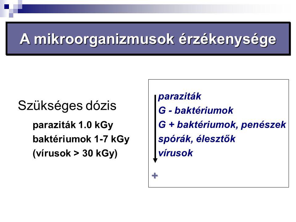 Szükséges dózis paraziták 1.0 kGy baktériumok 1-7 kGy (vírusok > 30 kGy) paraziták G - baktériumok G + baktériumok, penészek spórák, élesztők vírusok