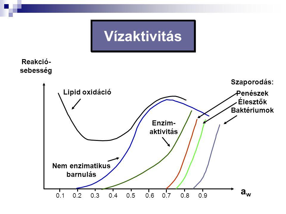 0.10.20.30.40.50.60.70.80.9 awaw Reakció- sebesség Lipid oxidáció Nem enzimatikus barnulás Enzim- aktivitás Szaporodás: Penészek Élesztők Baktériumok