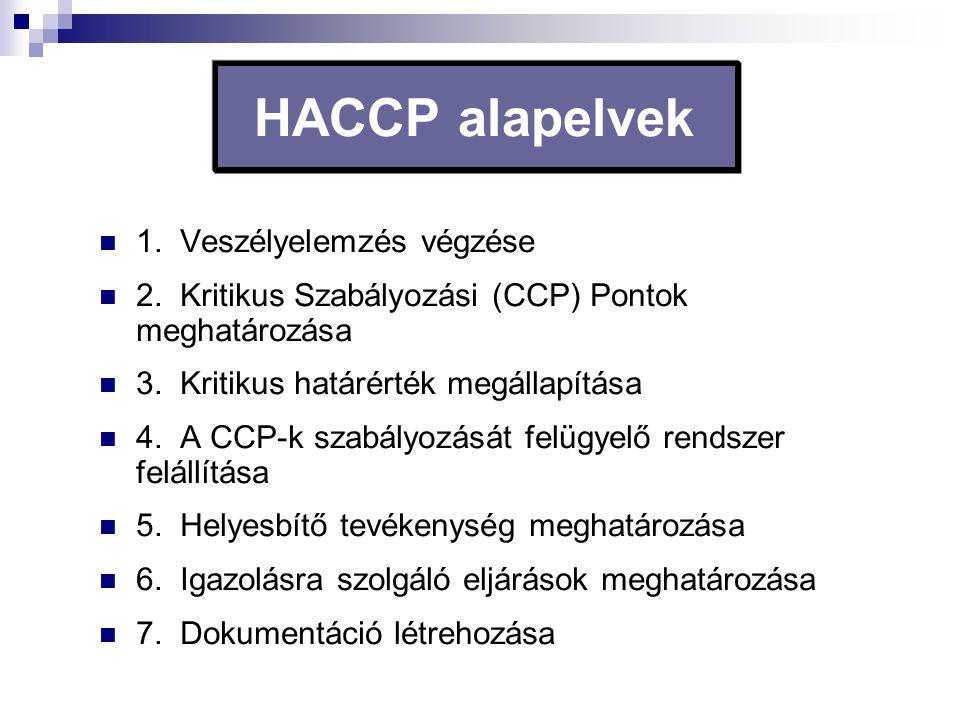 HACCP alapelvek 1. Veszélyelemzés végzése 2. Kritikus Szabályozási (CCP) Pontok meghatározása 3. Kritikus határérték megállapítása 4. A CCP-k szabályo