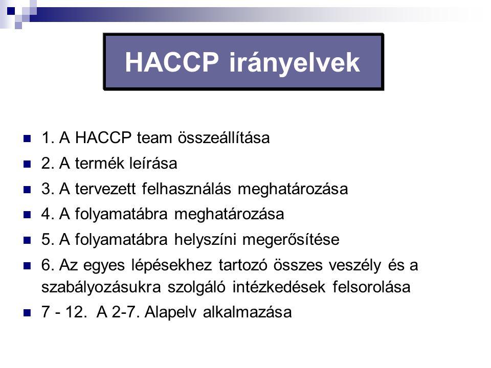 HACCP irányelvek 1. A HACCP team összeállítása 2. A termék leírása 3. A tervezett felhasználás meghatározása 4. A folyamatábra meghatározása 5. A foly