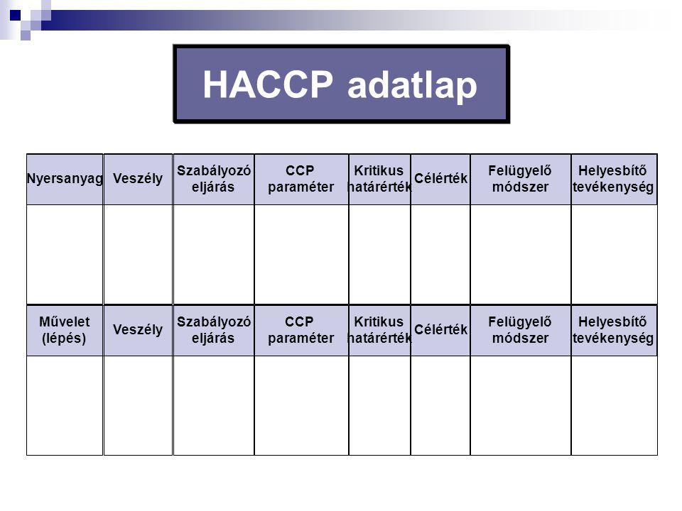 HACCP adatlap NyersanyagVeszély Szabályozó eljárás CCP paraméter Kritikus határérték Célérték Felügyelő módszer Helyesbítő tevékenység Művelet (lépés)