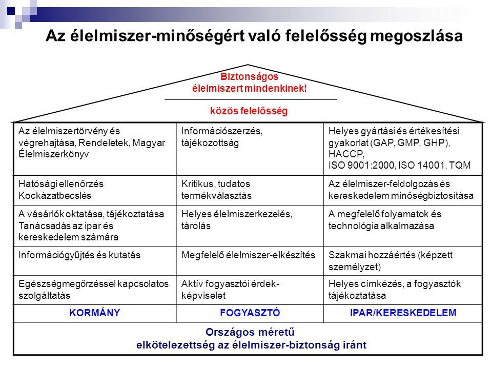 Az élelmiszer-minőségért való felelősség megoszlása Az élelmiszertörvény és végrehajtása, Rendeletek, Magyar Élelmiszerkönyv Információszerzés, tájéko