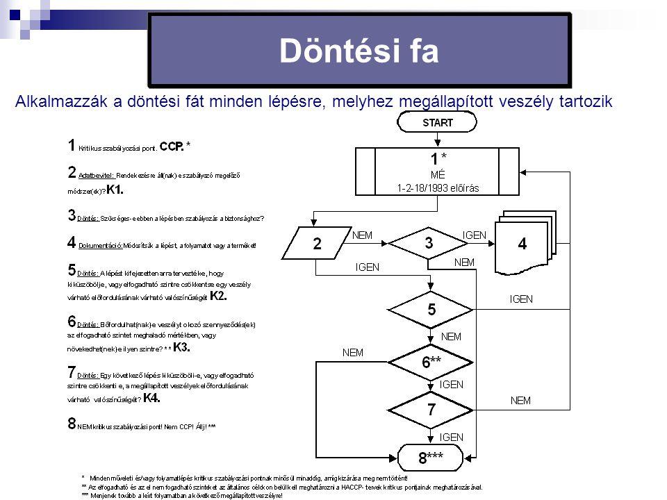Döntési fa Alkalmazzák a döntési fát minden lépésre, melyhez megállapított veszély tartozik