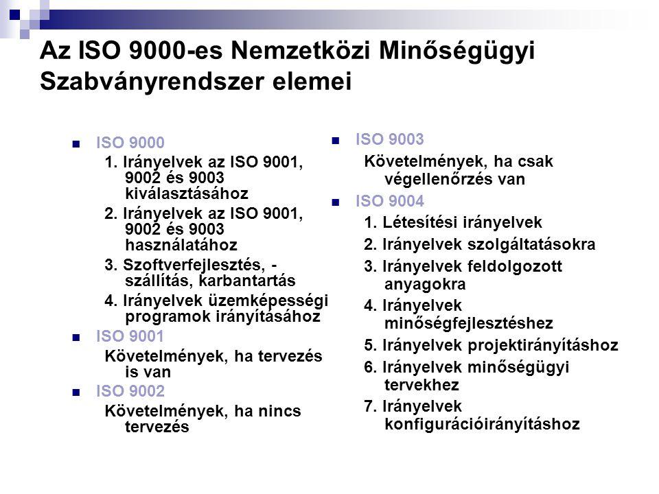 Az ISO 9000-es Nemzetközi Minőségügyi Szabványrendszer elemei ISO 9000 1. Irányelvek az ISO 9001, 9002 és 9003 kiválasztásához 2. Irányelvek az ISO 90
