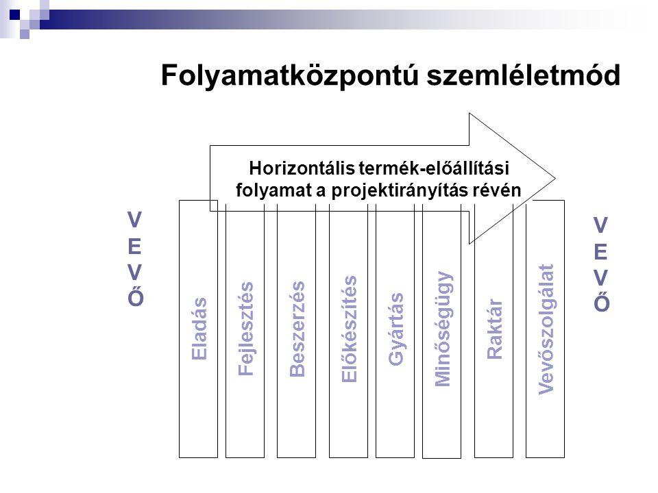Folyamatközpontú szemléletmód Eladás Fejlesztés Beszerzés Előkészítés Gyártás Minőségügy Raktár Vevőszolgálat VEVŐVEVŐ VEVŐVEVŐ Horizontális termék-el