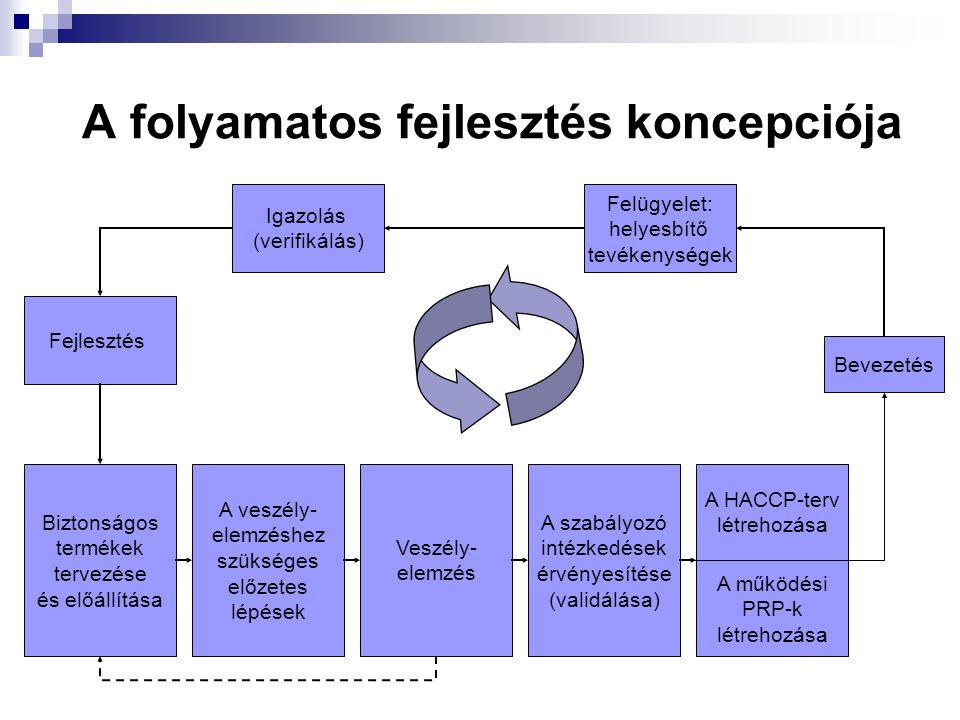 A folyamatos fejlesztés koncepciója Bevezetés Felügyelet: helyesbítő tevékenységek Igazolás (verifikálás) Fejlesztés A HACCP-terv létrehozása A működé