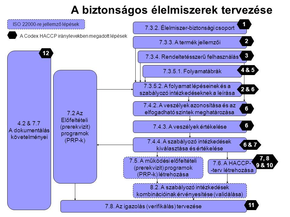 A biztonságos élelmiszerek tervezése 4.2 & 7.7 A dokumentálás követelményei 7.2 Az Előfeltételi (prerekvizit) programok (PRP-k) 7.3.2. Élelmiszer-bizt