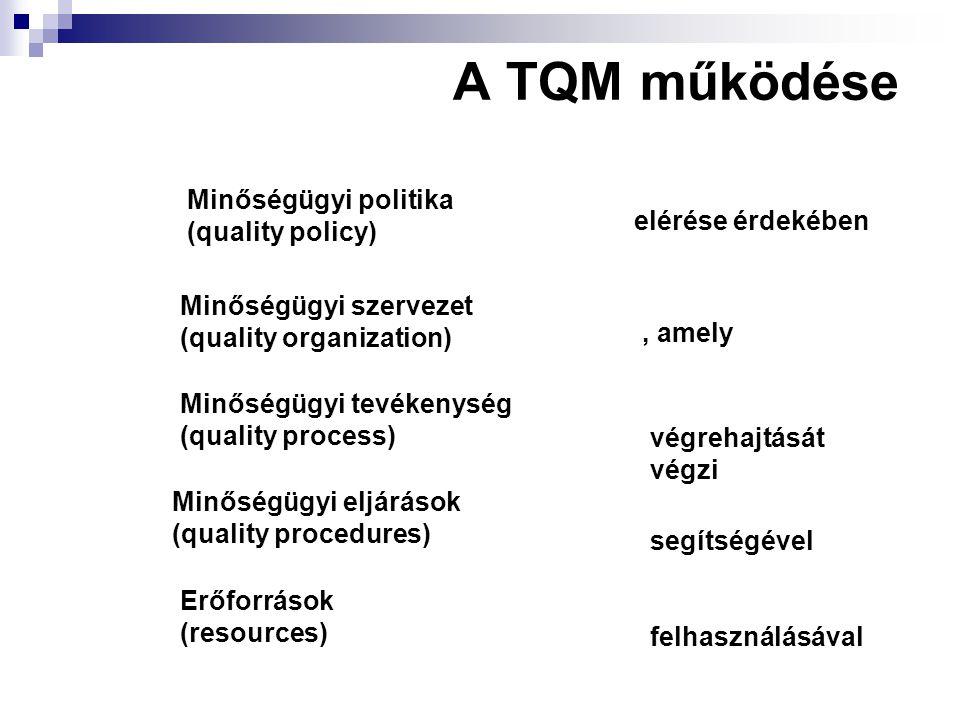 A TQM működése Minőségügyi politika (quality policy) elérése érdekében Minőségügyi szervezet (quality organization) Minőségügyi tevékenység (quality p