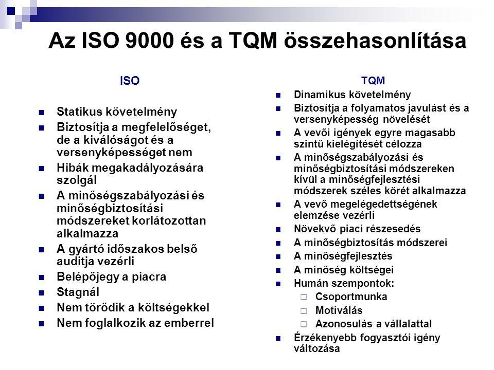 Az ISO 9000 és a TQM összehasonlítása ISO Statikus követelmény Biztosítja a megfelelőséget, de a kiválóságot és a versenyképességet nem Hibák megakadá