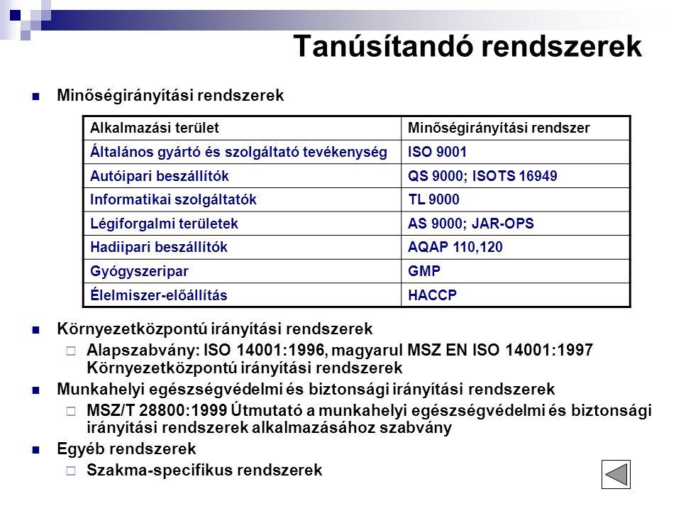 Tanúsítandó rendszerek Minőségirányítási rendszerek Környezetközpontú irányítási rendszerek  Alapszabvány: ISO 14001:1996, magyarul MSZ EN ISO 14001: