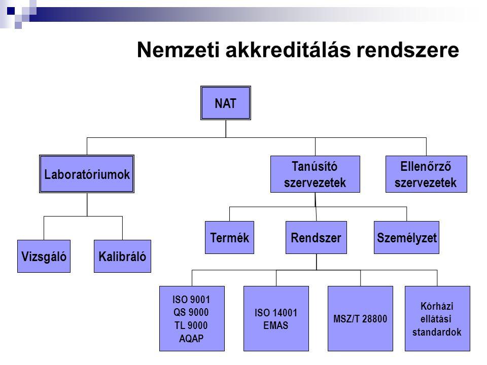 Nemzeti akkreditálás rendszere NAT Tanúsító szervezetek Ellenőrző szervezetek Laboratóriumok SzemélyzetRendszerTermék KalibrálóVizsgáló ISO 9001 QS 90