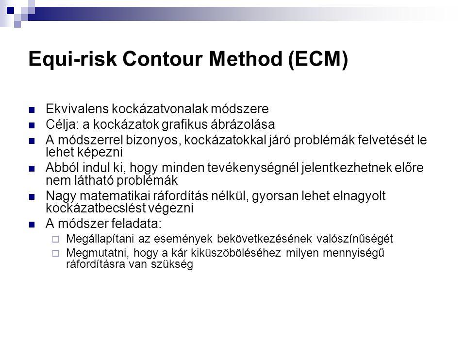 Equi-risk Contour Method (ECM) Ekvivalens kockázatvonalak módszere Célja: a kockázatok grafikus ábrázolása A módszerrel bizonyos, kockázatokkal járó p