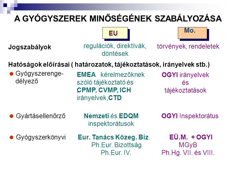 A GYÓGYSZEREK MINŐSÉGÉNEK SZABÁLYOZÁSA Jogszabályok EU regulációk, direktívák, döntések Mo. törvények, rendeletek Hatóságok előírásai ( határozatok, t