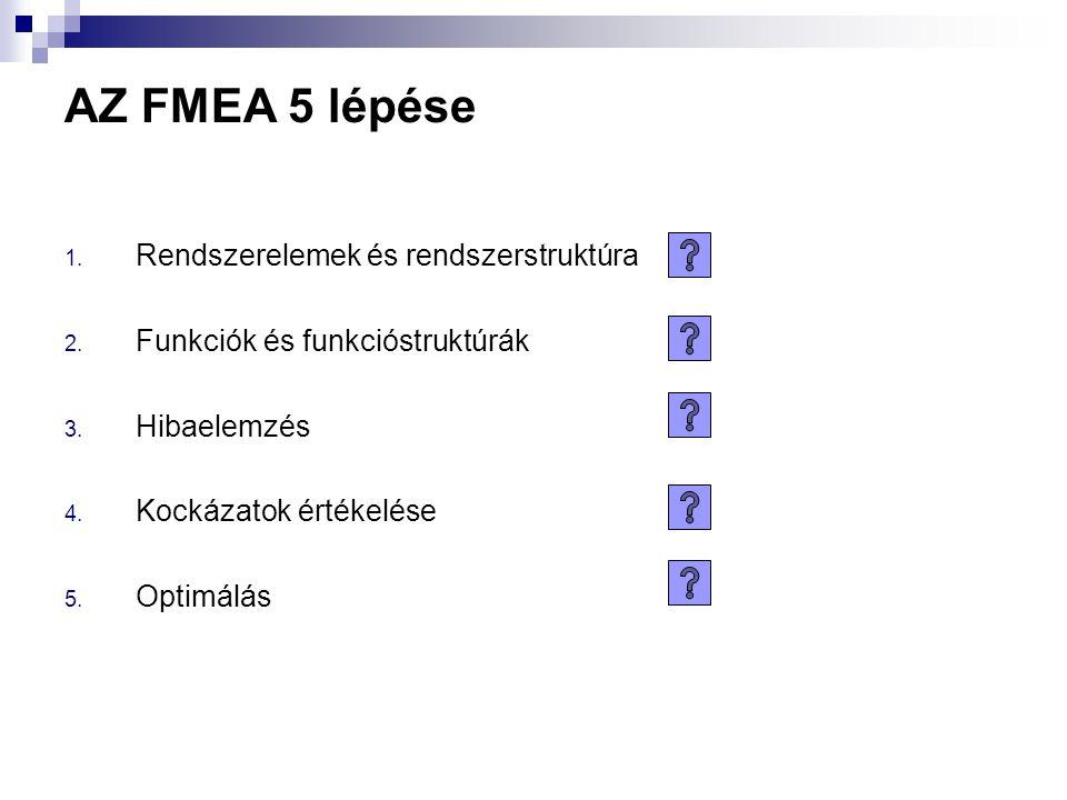 AZ FMEA 5 lépése 1. Rendszerelemek és rendszerstruktúra 2. Funkciók és funkcióstruktúrák 3. Hibaelemzés 4. Kockázatok értékelése 5. Optimálás