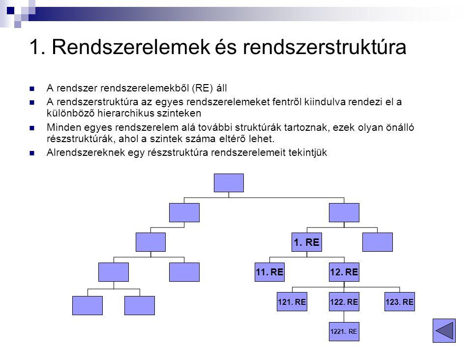 1. Rendszerelemek és rendszerstruktúra A rendszer rendszerelemekből (RE) áll A rendszerstruktúra az egyes rendszerelemeket fentről kiindulva rendezi e