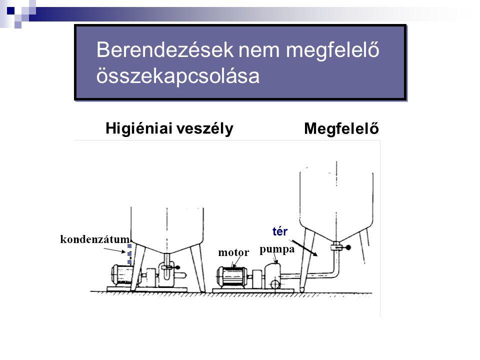 Berendezések nem megfelelő összekapcsolása tér pumpa motor kondenzátum Megfelelő Higiéniai veszély