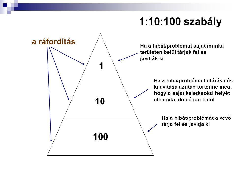 1:10:100 szabály 1 10 100 a ráfordítás Ha a hibát/problémát saját munka területen belül tárják fel és javítják ki Ha a hiba/probléma feltárása és kija